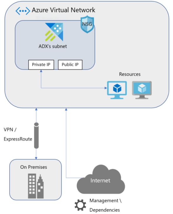 vnet-diagram.png