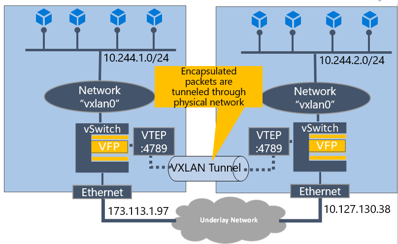 Introducing: Kubernetes Overlay Networking for Windows