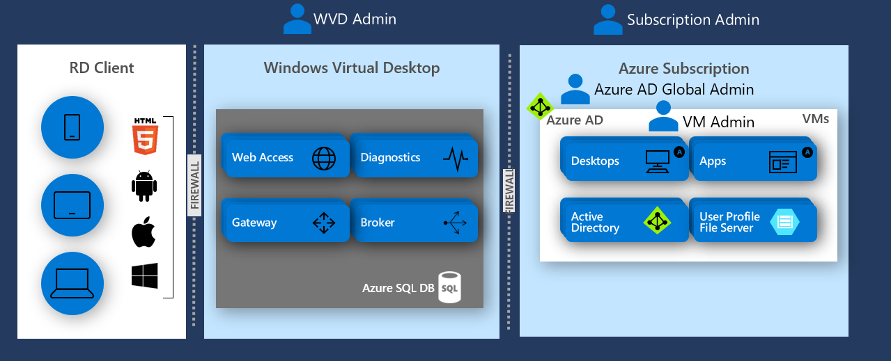 Getting started with Windows Virtual Desktop - Microsoft Tech