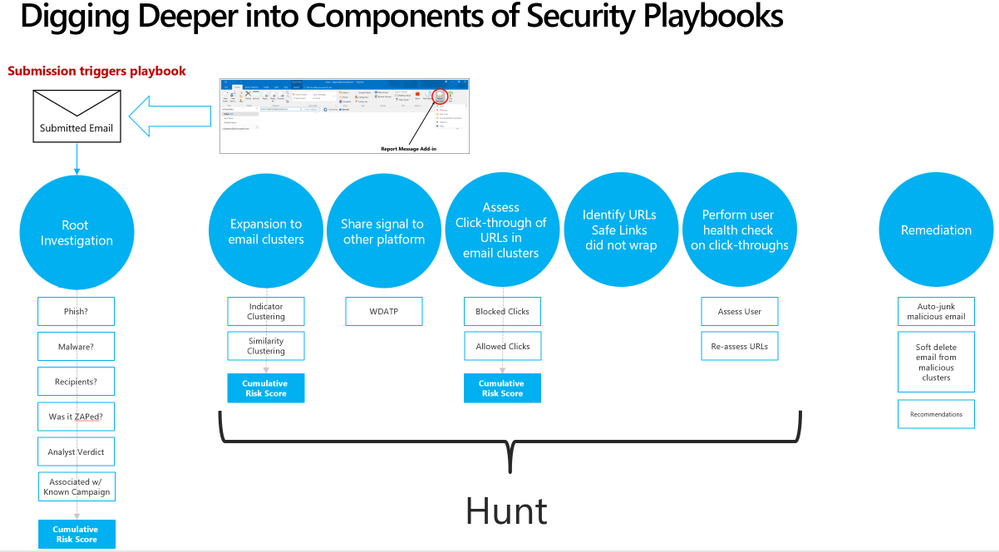 Security playbooks are the foundation of AIR