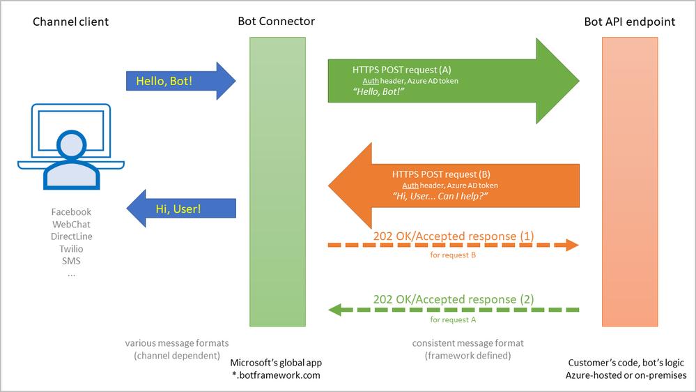 Slide1, Bot messaging diagram.PNG