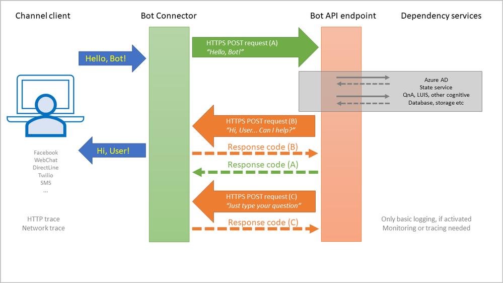 Slide3, Bot dependencies.PNG