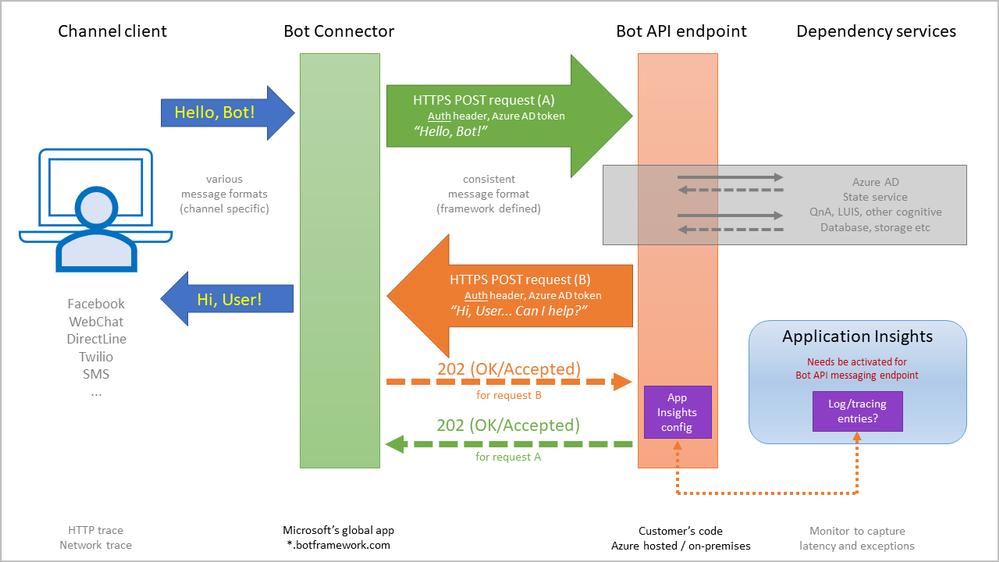 Slide5, Bot-comprehensive diagram.PNG