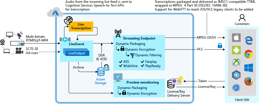 Introducing live transcriptions support in Azure Media Services