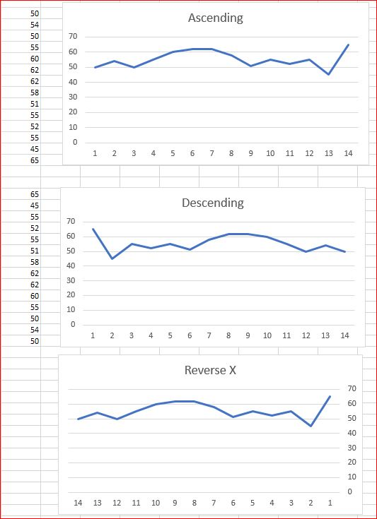 RETAIN CHART DISPLAY FOR DESCENDING DATA AFTER SWITCHING