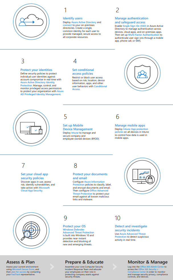 Top 10 Security Deployment Actions with Microsoft 365 (Infographic).PNG