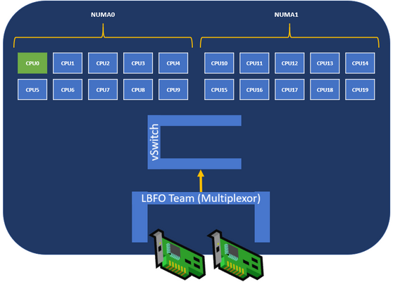 Synthetic Accelerations in a Nutshell – Windows Server 2012