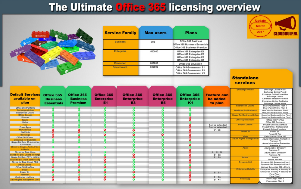 Office365 licensing overview.png