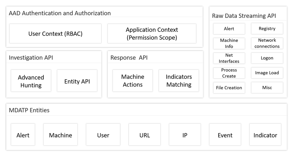 API architecture.png