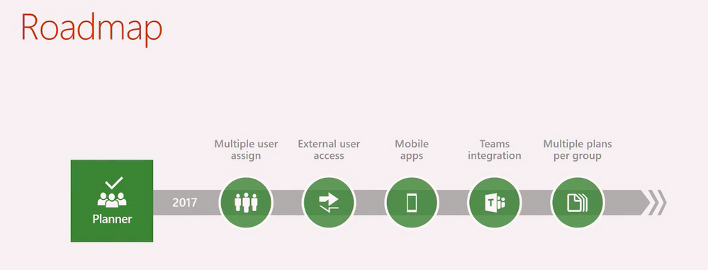 Planner Roadmap And Updates From Ignite Australia Microsoft Tech - Roadmap planner