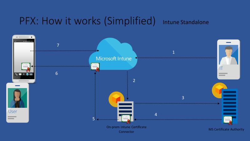 Intune Customer Success - Microsoft Tech Community