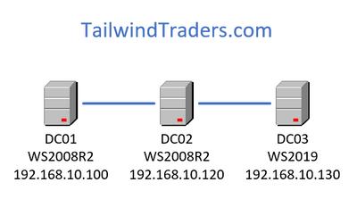 How to Migrate Windows Server 2008 R2 FSMO roles to Windows Server 2019
