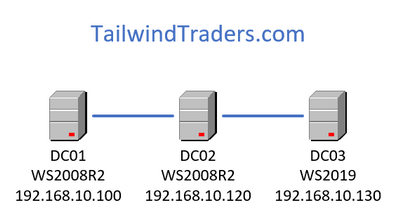 TailwindTradersBasicDiagram.png
