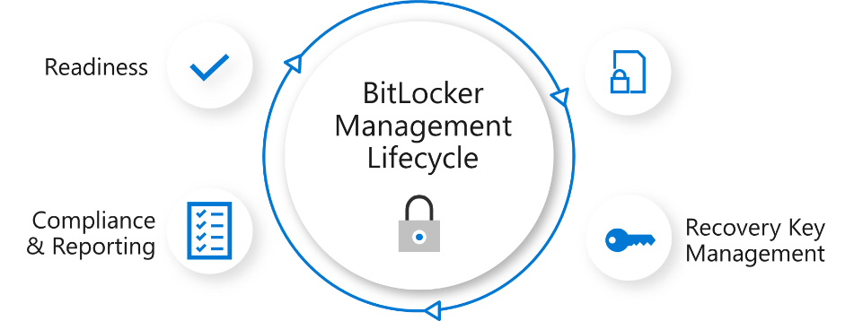 Enterprise BitLocker management lifecycle – Enterprise BitLocker management includes assessing readiness, key management and recovery, and compliance reporting. Whichever option is right for your company, we have a complete enterprise solution.
