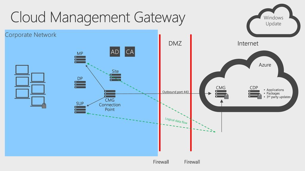 Premier Offerings: Onboarding Accelerator - Implementing Modern Device Management