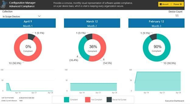 Premier Offerings: Configuration Manager Advanced Update