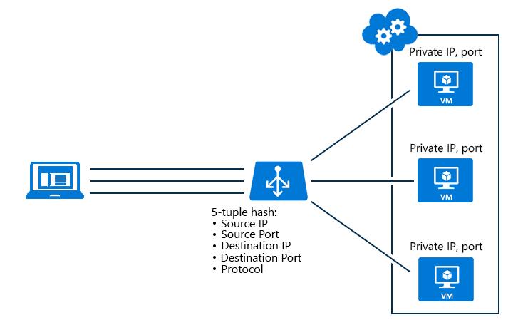 load-balancer-distribution.png