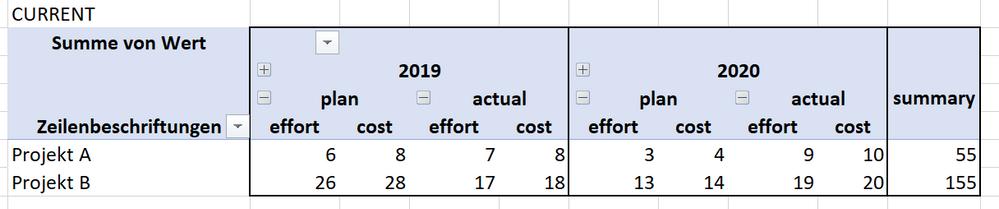 2019-05-16 16_24_08-Pivot testdata en.xlsx - Gespeichert.png