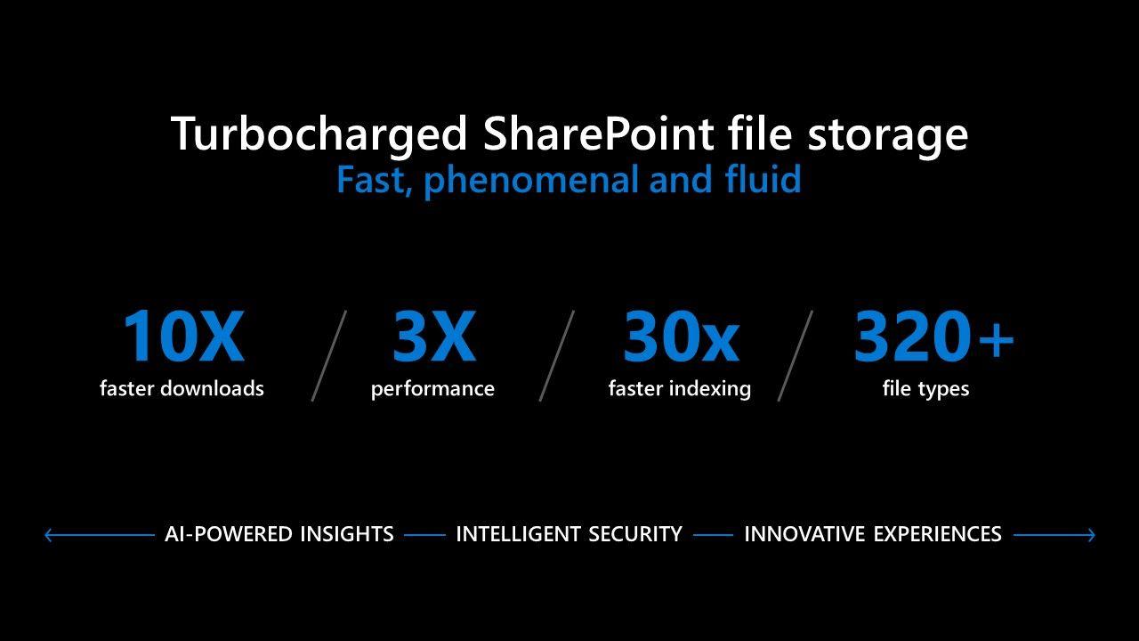 Turbocharging Microsoft 365 cloud user experiences