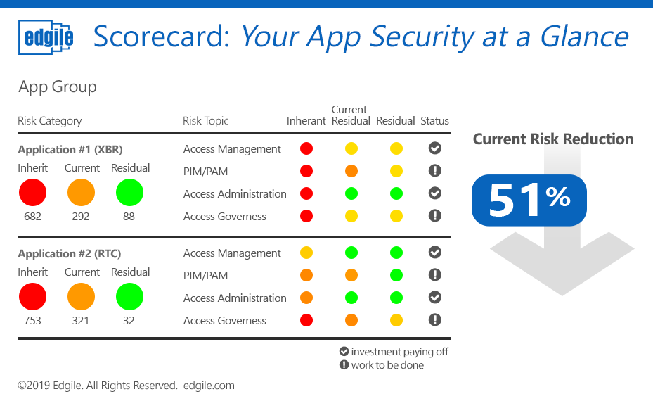 Develop a risk management strategy for your Azure AD application migration