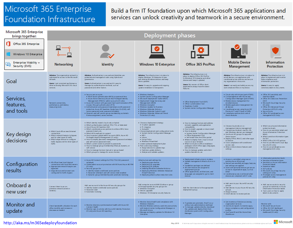 The Microsoft 365 Enterprise Foundation Infrastructure poster