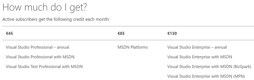 Monthly Azure credit for Visual Studio subscribers