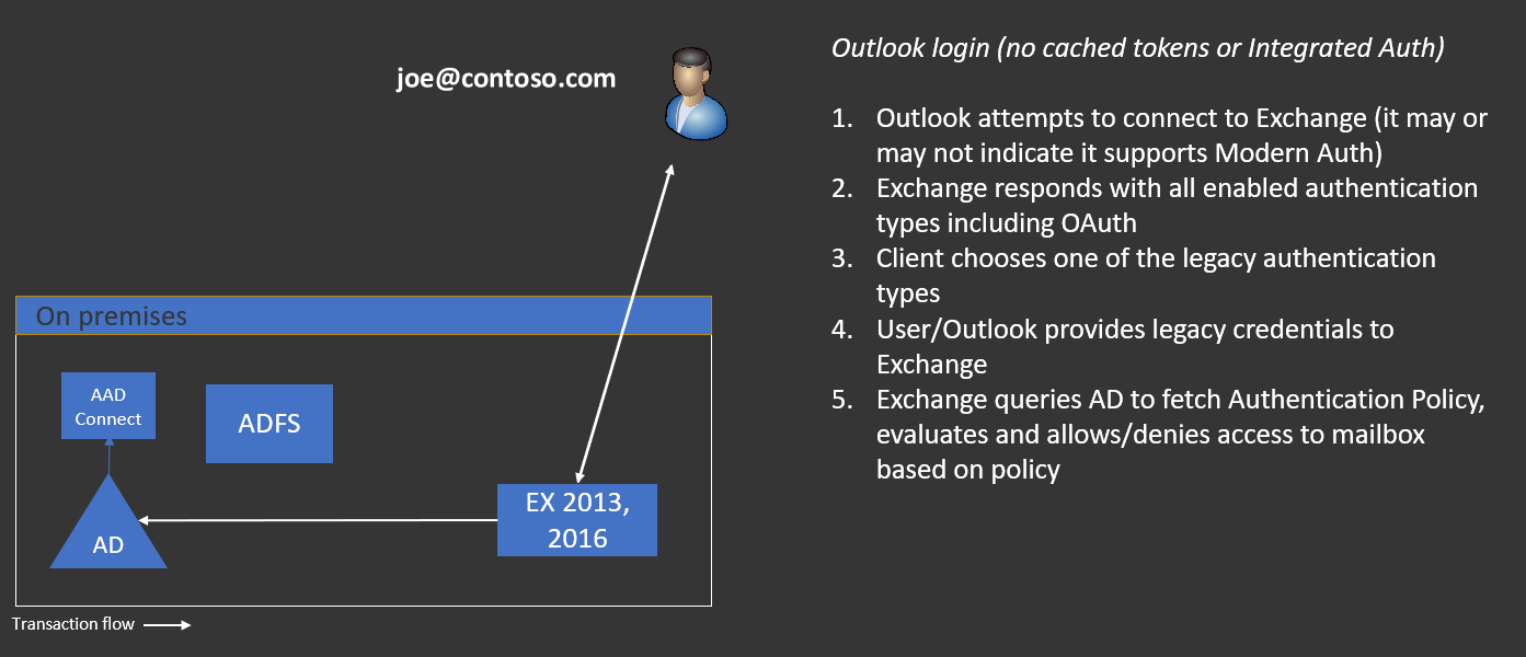 Disabling Legacy Authentication in Exchange Server 2019