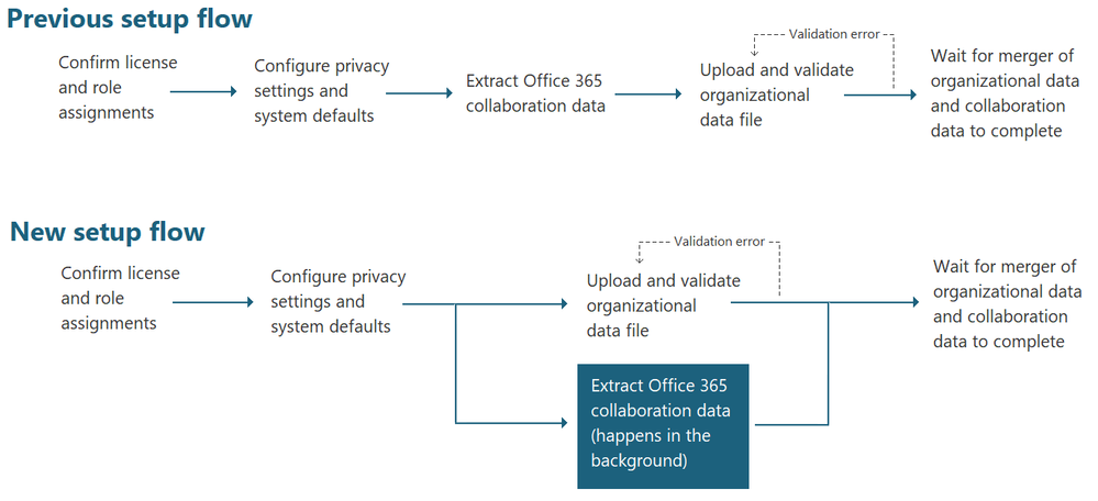 4. Privacy flow.png