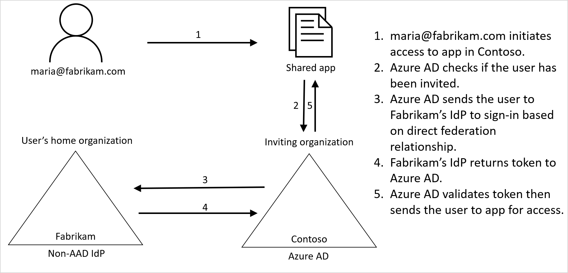 Azure AD B2B collaboration direct federation with SAML and