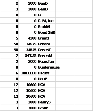 Removal of Duplicate Values per Each Source.png