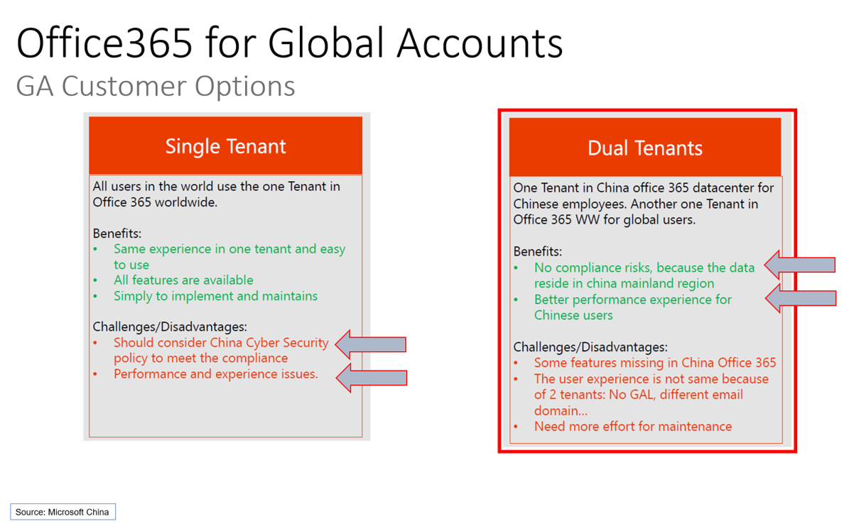Using Office 365 while Travelling to China or having a Regional
