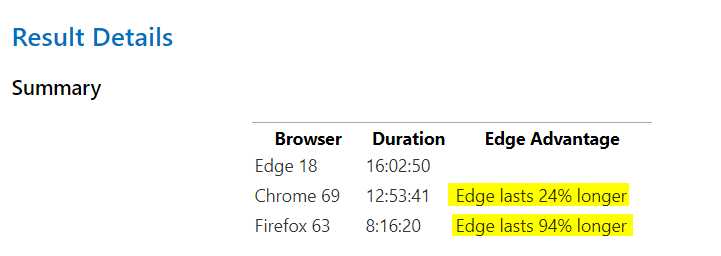 Have feedback on the performance of Edge? We're Listening
