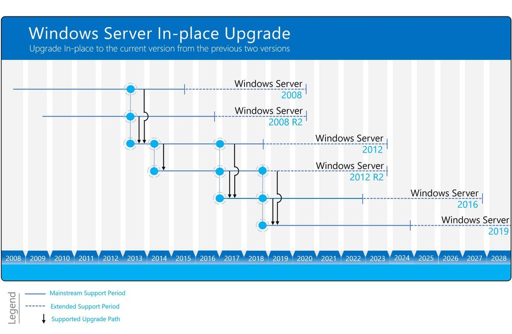 How to In-Place Upgrade Windows Server 2008 R2 to Windows Server 2019