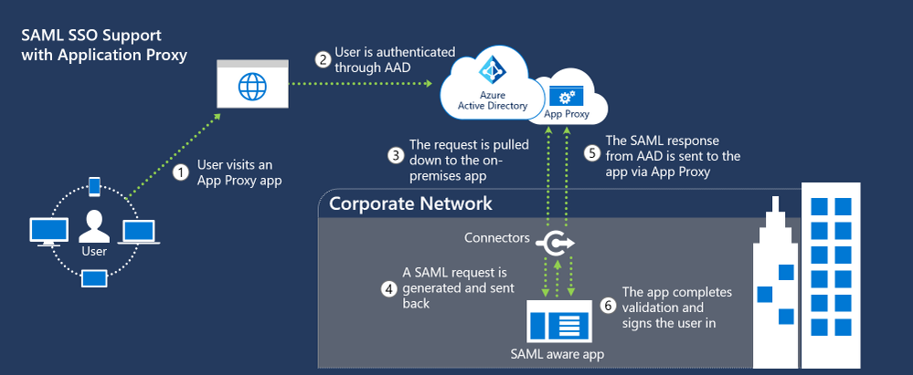 Azure AD Application Proxy now supports SAML-based applications!