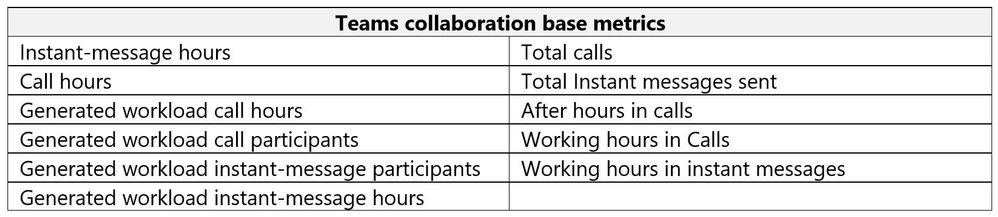 4. Teams Collaboration Base Metrics.JPG