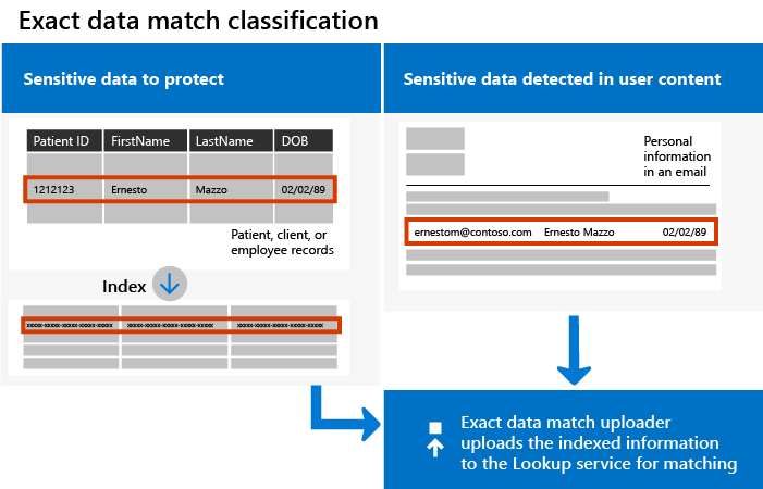 New Exact Data Match (EDM) classification helps you better detect and protect sensitive information