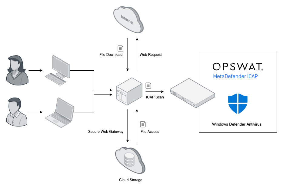opswat-windows-defender-av-integration.png