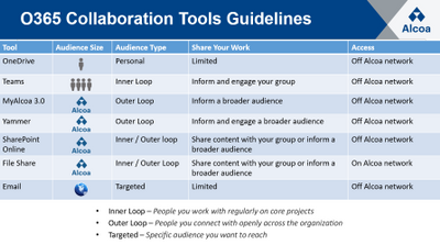 WHEN TO USE WHAT - Collaboration tools in Office 365 ...