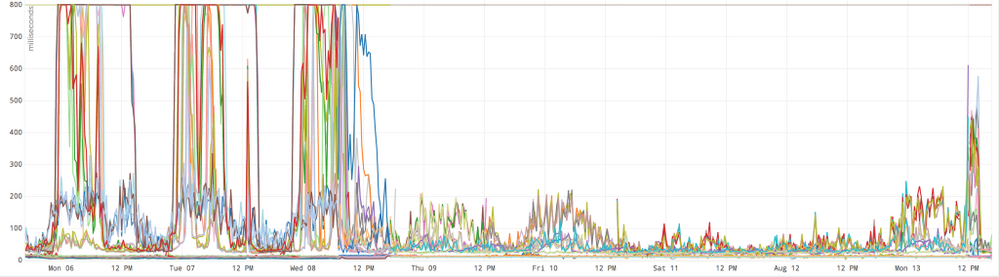 The drop-in latency between a downstream service and the upstream service with NGINX added in front of it