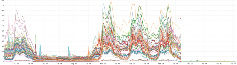 The drop in the number of connections maintained byDropwizard