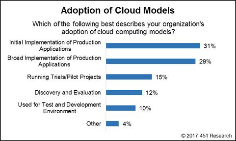 cloud_adoption.fw.png
