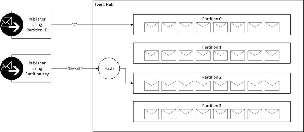 eventhub-sending.jpg