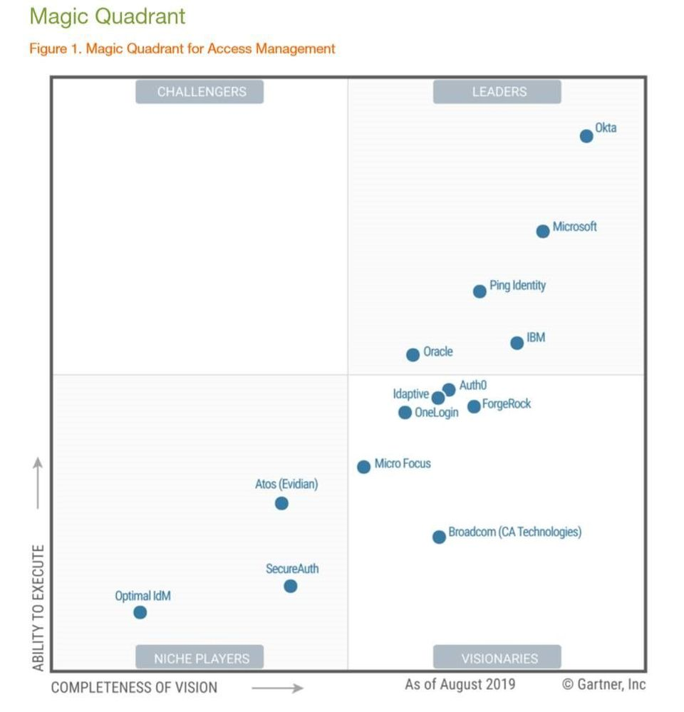 Microsoft once again a leader in the Gartner MQ for Access Management