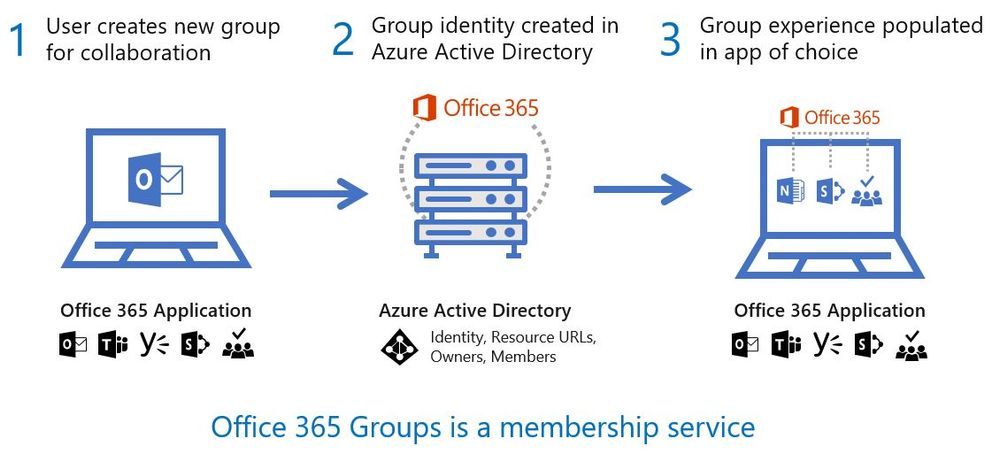 how to know if office 365 supports federation