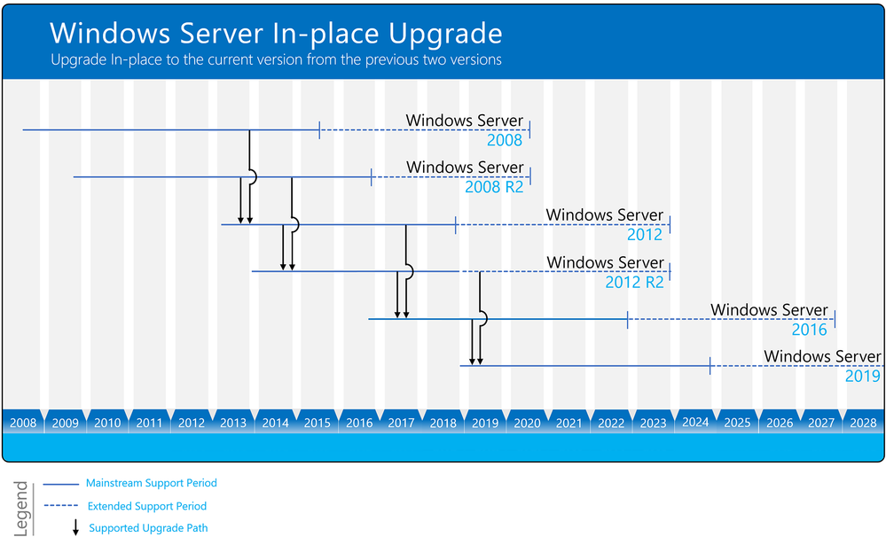 Windows Server Upgrade Paths Diagram.png
