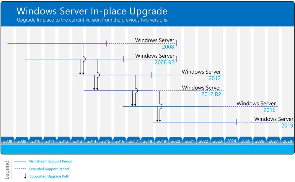 Windows Server Upgrade Paths Diagram.png