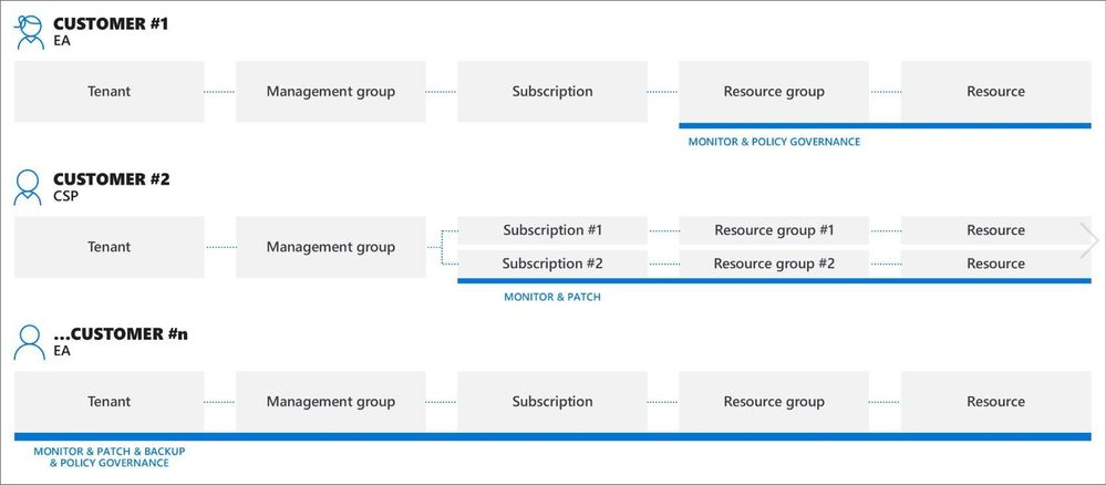 azure-delegated-resource-management-customer-tenants.jpg