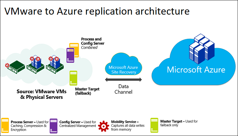 Just move it to the cloud - Microsoft Tech Community - 839215