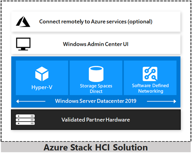 azure-stack-hci-solution.png