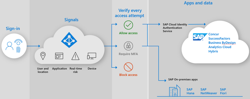 Azure AD expands integration with SAP Identity Authentication Service  1.png